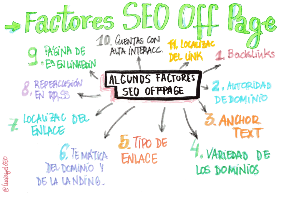 factores seo onffpage