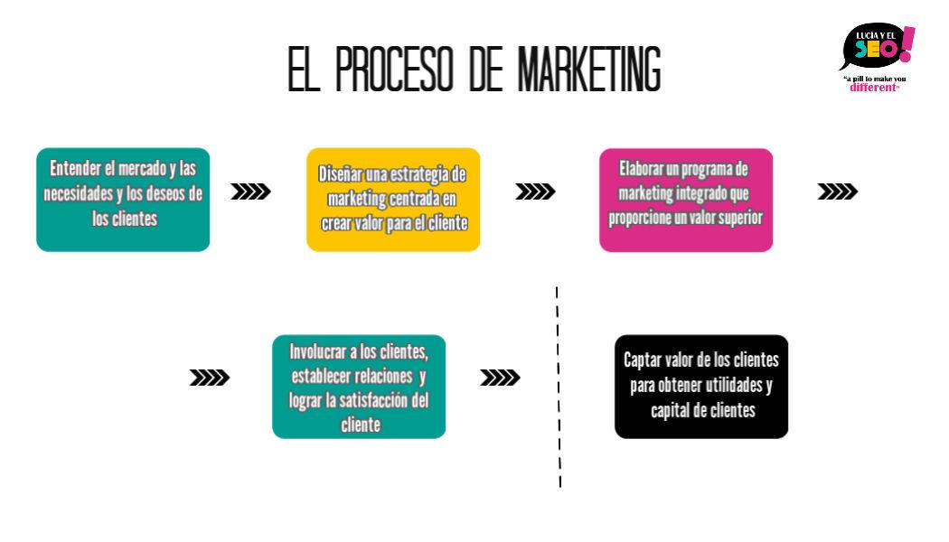 Proceso de marketing etapas 1 ¿Qué es el Marketing? Crea tu plan de Marketing en 5 pasos.