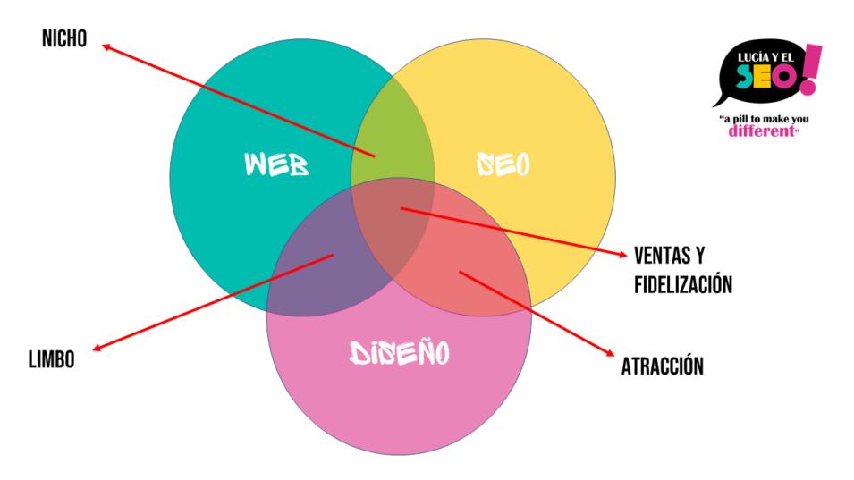 seo branding posicionamiento web corporativo lucia y el SEO