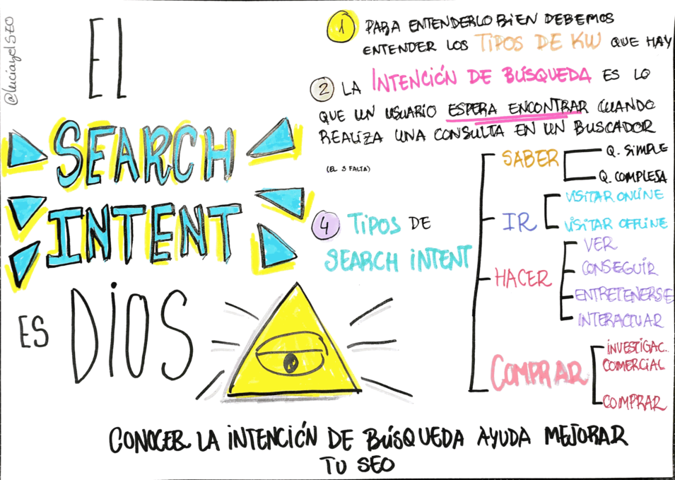 guia sobre la intencion de búsqueda o search intent