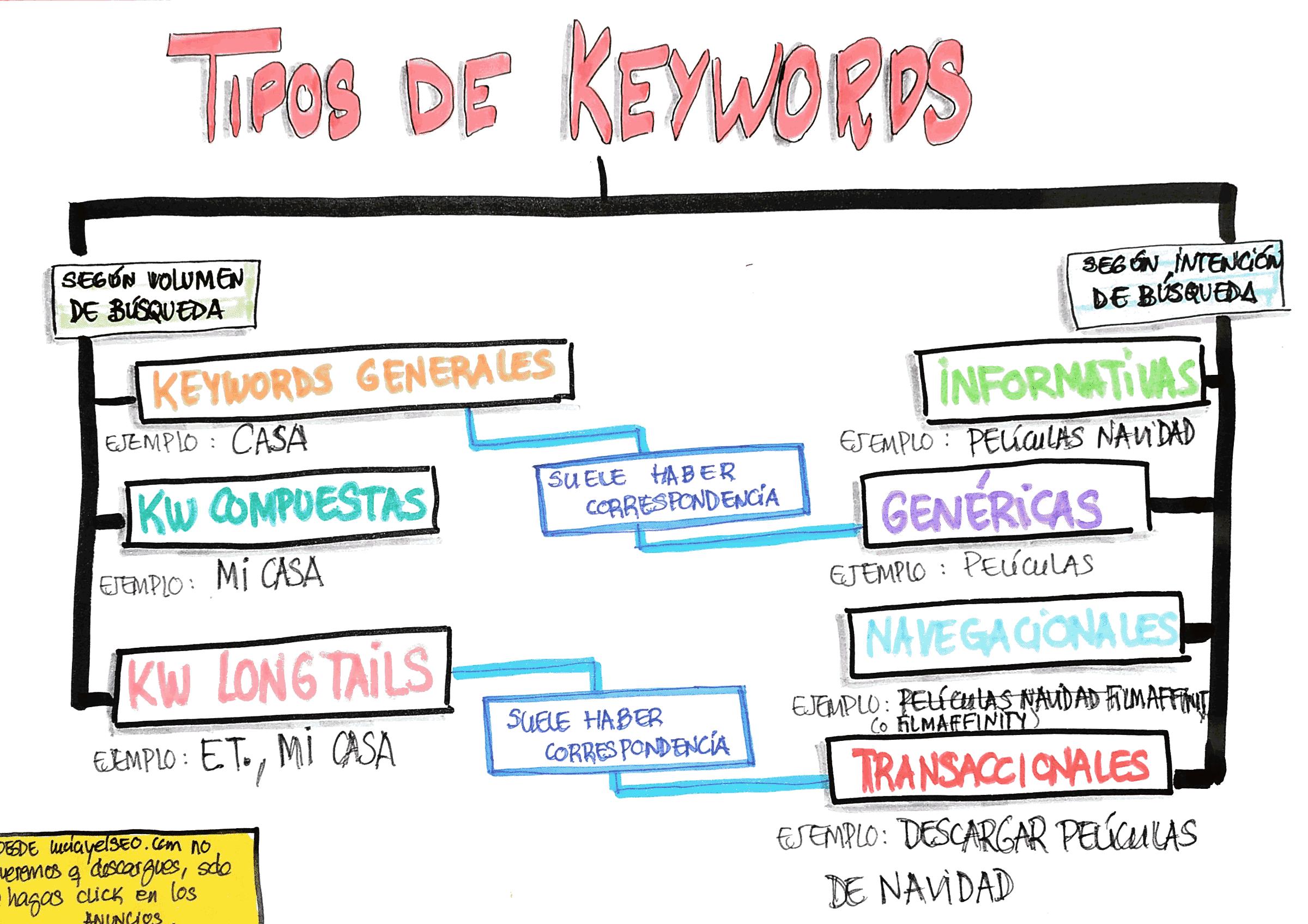 tipos de keywords posicionamiento web