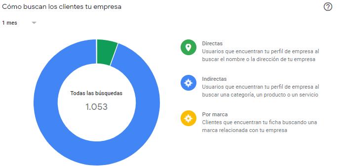estadisticas google my business Google my business: el Tutorial imprescindible de gmb en 2021